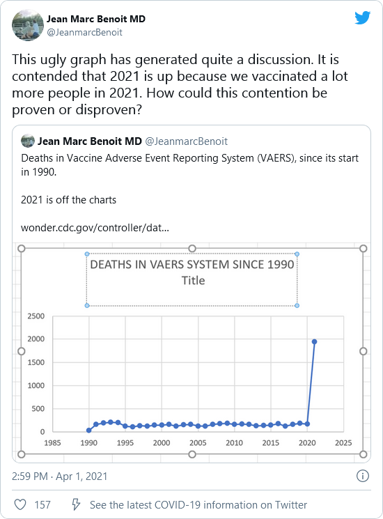 Why Are Media Ignoring Data Showing Massive COVID-19 Vaccine Death Spike? Image-1008