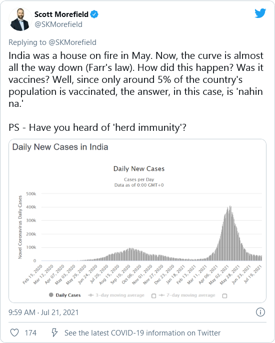 Indian Study Showing 68% Have Covid Antibodies Shatters Global Pro-Vaccine Push Image-1793