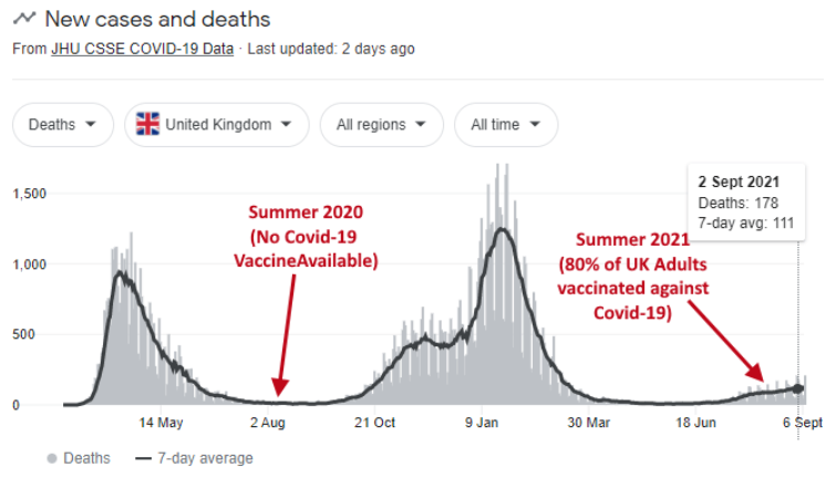 Explosive! Public Health Data: 80% Of Covid-19 Deaths In August Were Vaccinated People Image-1326