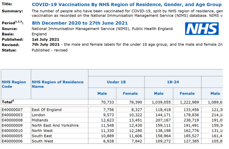 Official ONS Data: Deaths Among Teenagers Have Increased By 47% In The UK Since They Started Getting The Covid-19 Vaccine Image-61